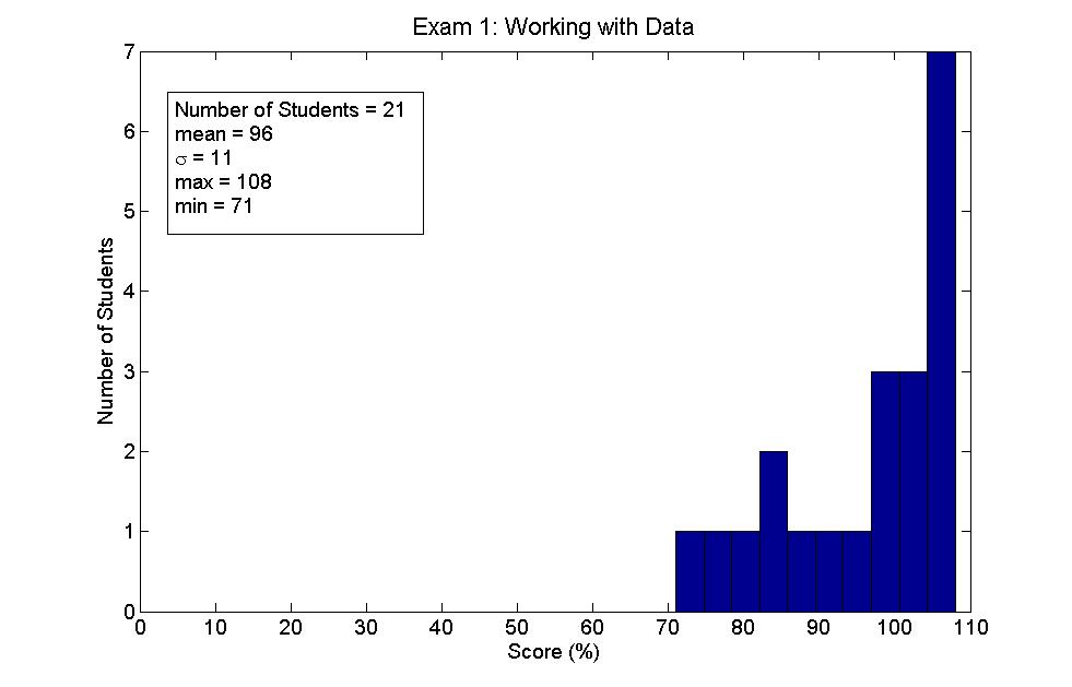 WWD exam histogram of results